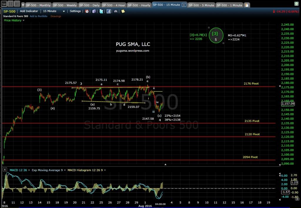 PUG SP-500 15-min EOD 8-2-16
