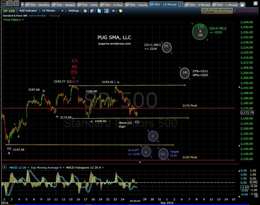 PUG SP-500 15-min EOD 8-25-16