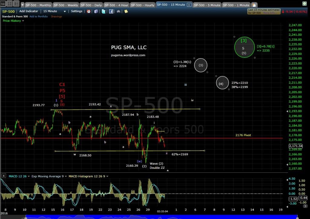 SP-500 15-min 8-30-16