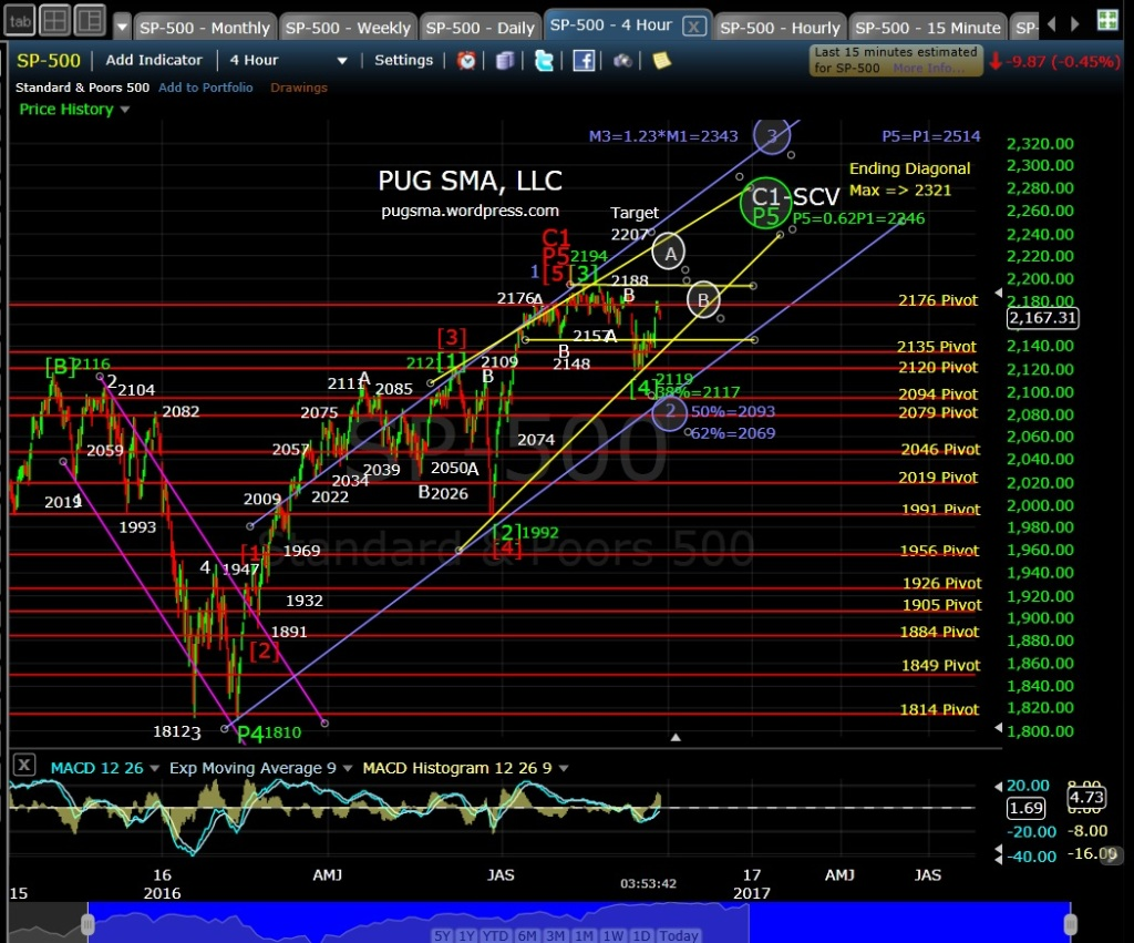 pug-sp-500-4-hr-eod-9-23-16