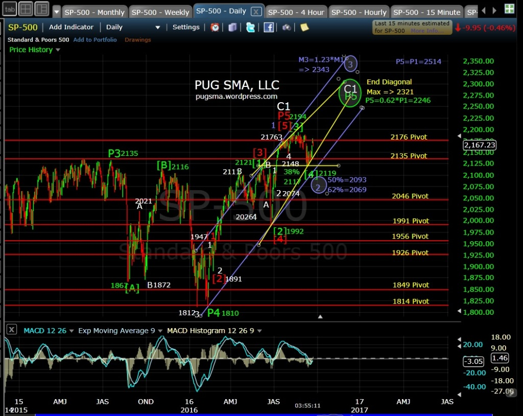 pug-sp-500-daily-eod-9-23-16