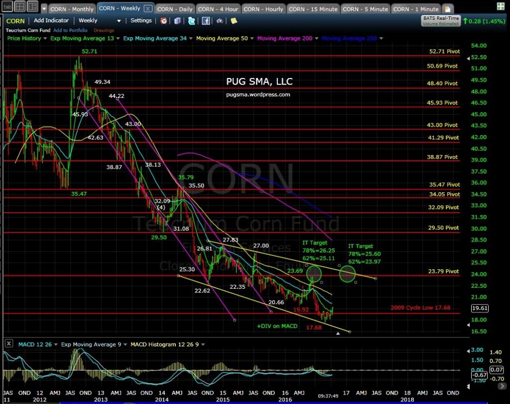 corn-weekly-10-14-16