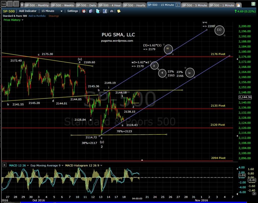 pug-15-min-chart-10-19-16