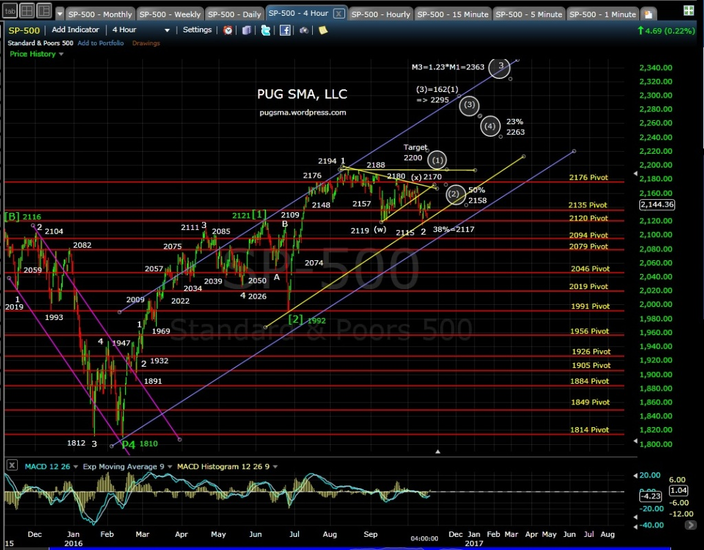 pug-4-hr-chart-10-19-16