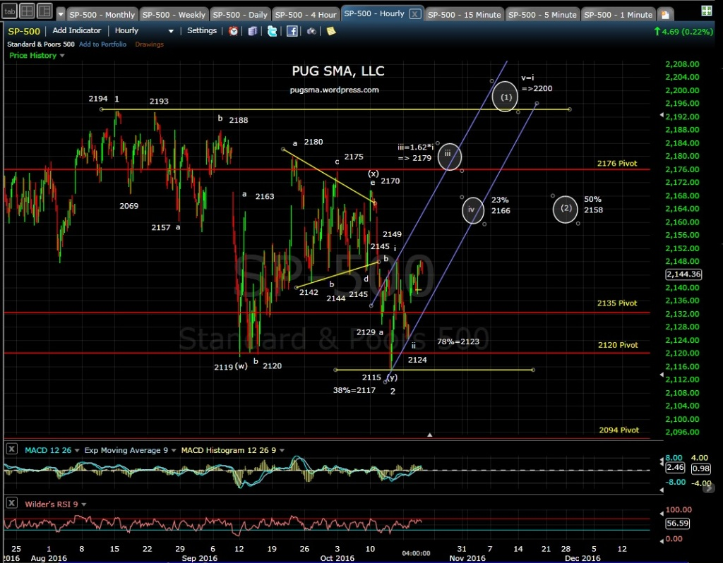 pug-60-min-chart-10-19-16