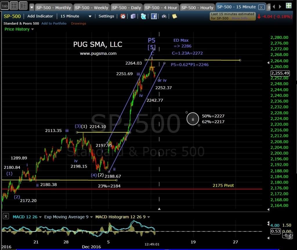 pug-spx-15-min-12-12-16