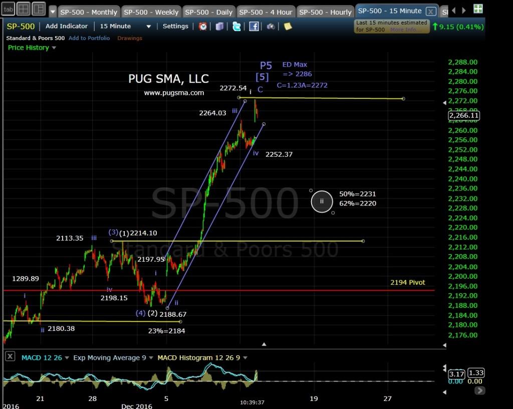 pug-spx-15-min-12-13-16