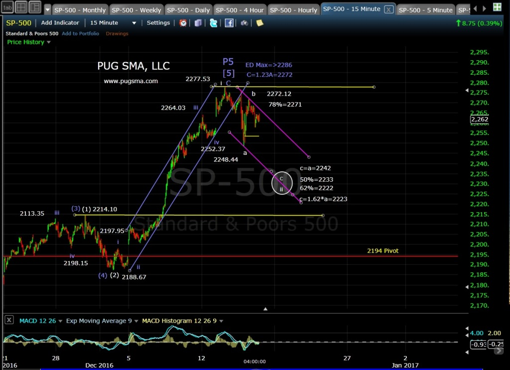 pug-spx-15-min-12-15-16