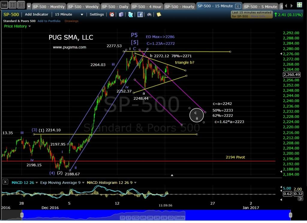 pug-spx-15-min-12-19-16