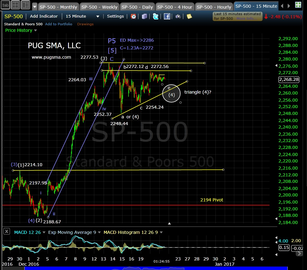 pug-spx-15-min-12-21-16