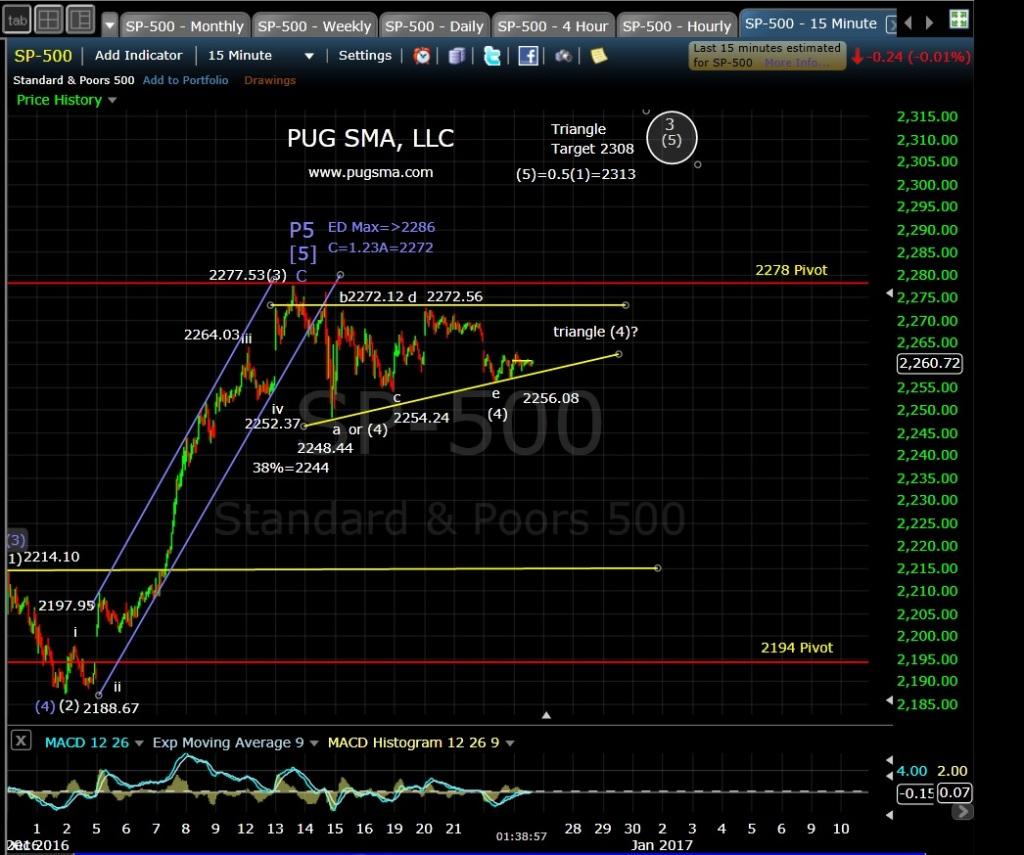 pug-spx-15-min-12-23-16