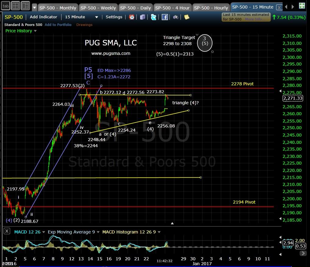 pug-spx-15-min-12-27-16