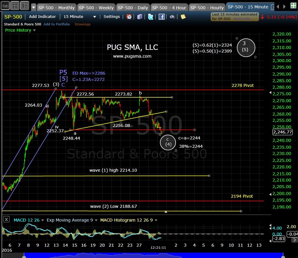 pug-spx-15-min-12-29-16