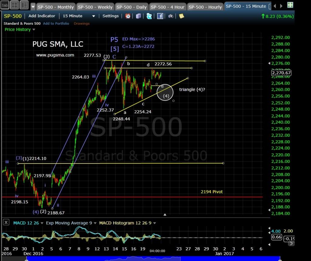 pug-spx-15min-12-20-16