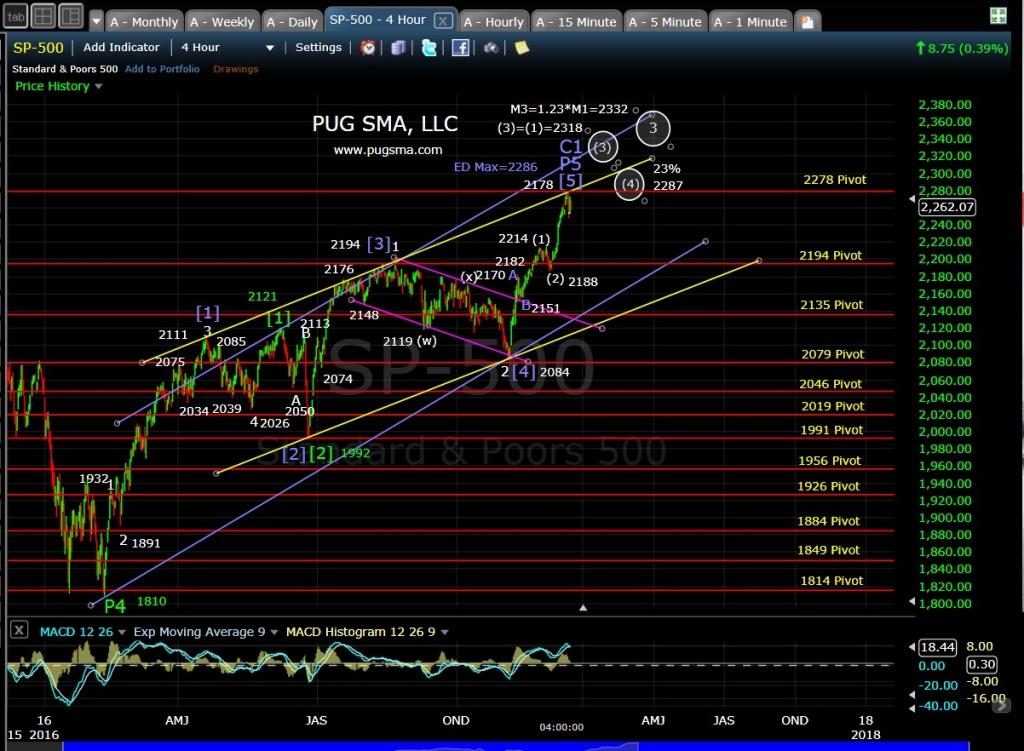 pug-spx-4-hr-12-15-16