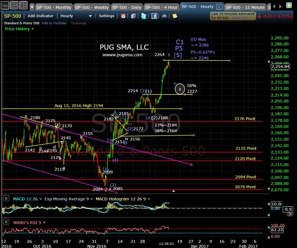 pug-spx-60-min-12-12-16