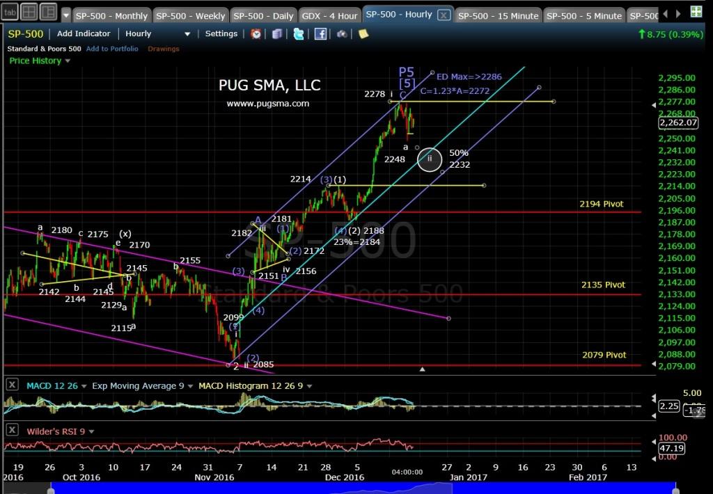 pug-spx-60-min-12-15-16