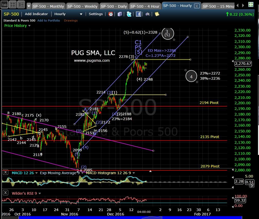 pug-spx-60-min-12-20-16