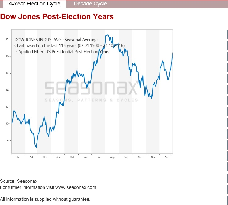 djia-4-year-election-cycle-post-election-years