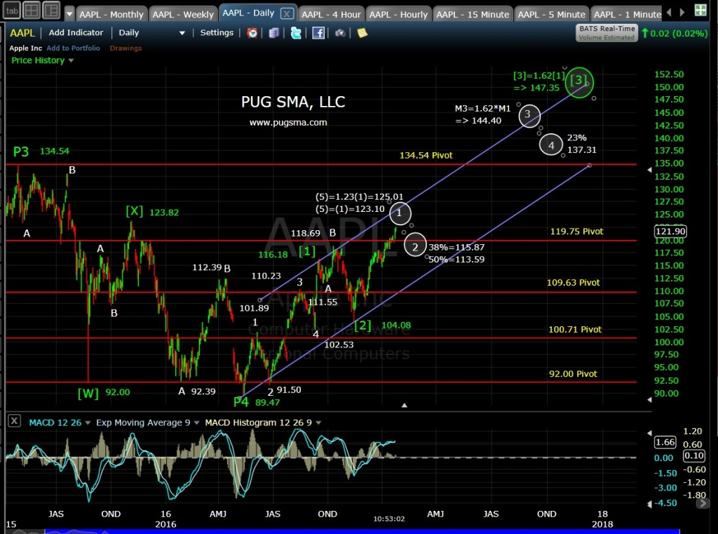 pug-aapl-daily-1-26-17