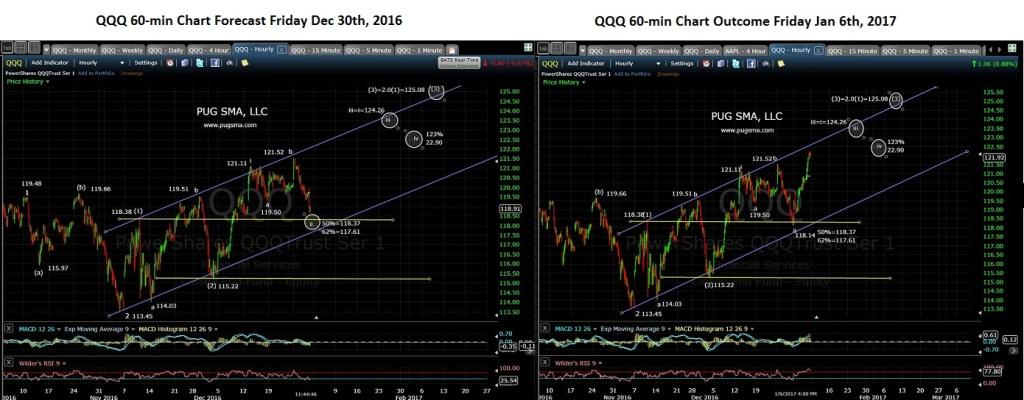 pug-qqq-60-min-chart-12-30-16-to-1-6-17