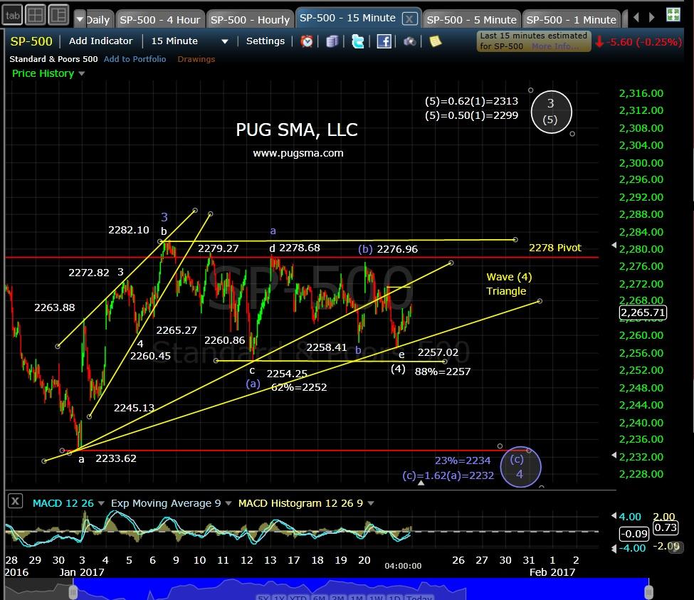 pug-spx-15-min-1-23-17