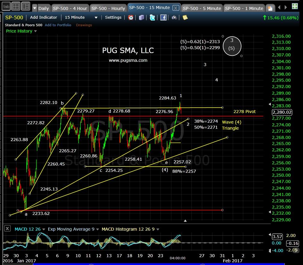 pug-spx-15-min-1-24-17