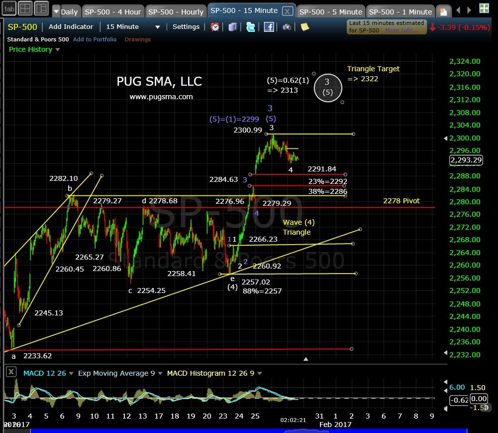 pug-spx-15-min-1-27-17