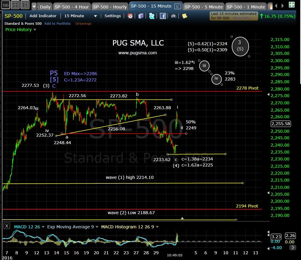 pug-spx-15-min-1-3-17