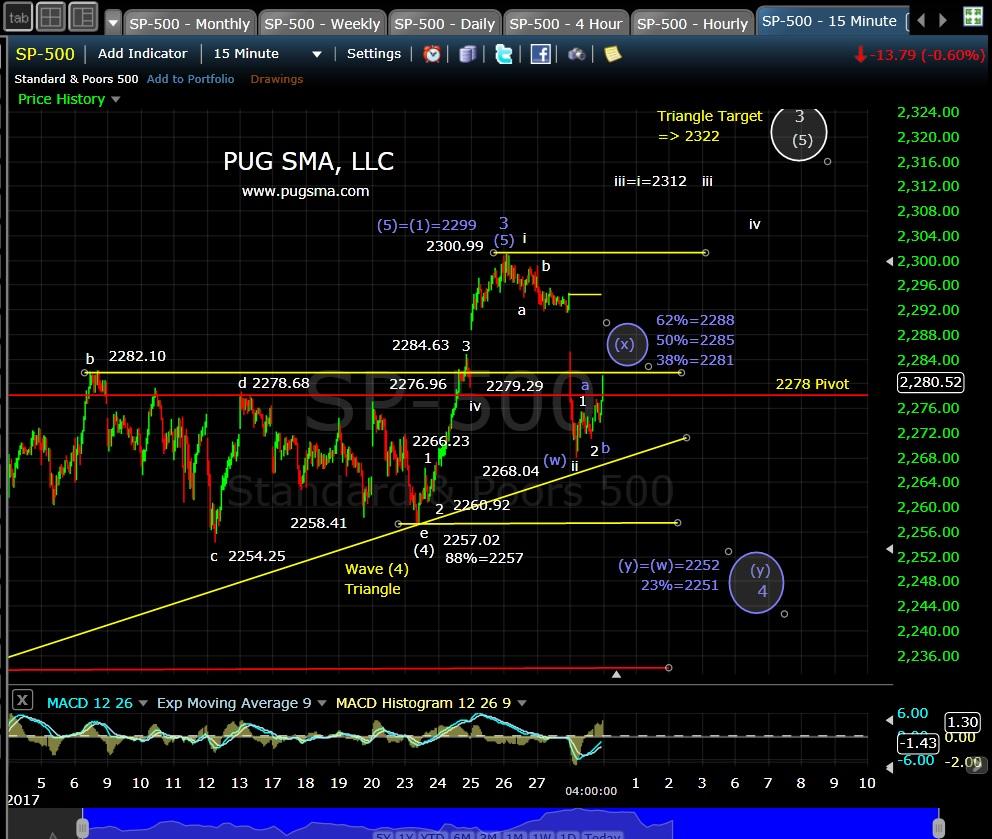pug-spx-15-min-1-30-17