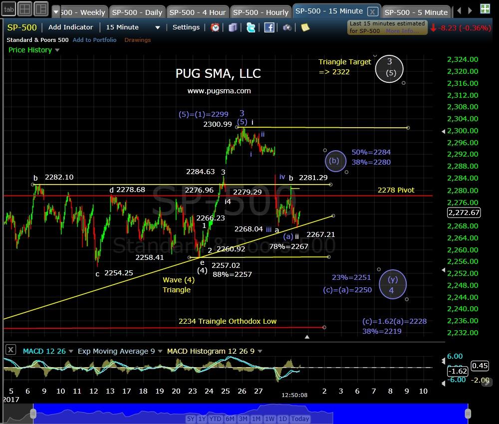pug-spx-15-min-1-31-17