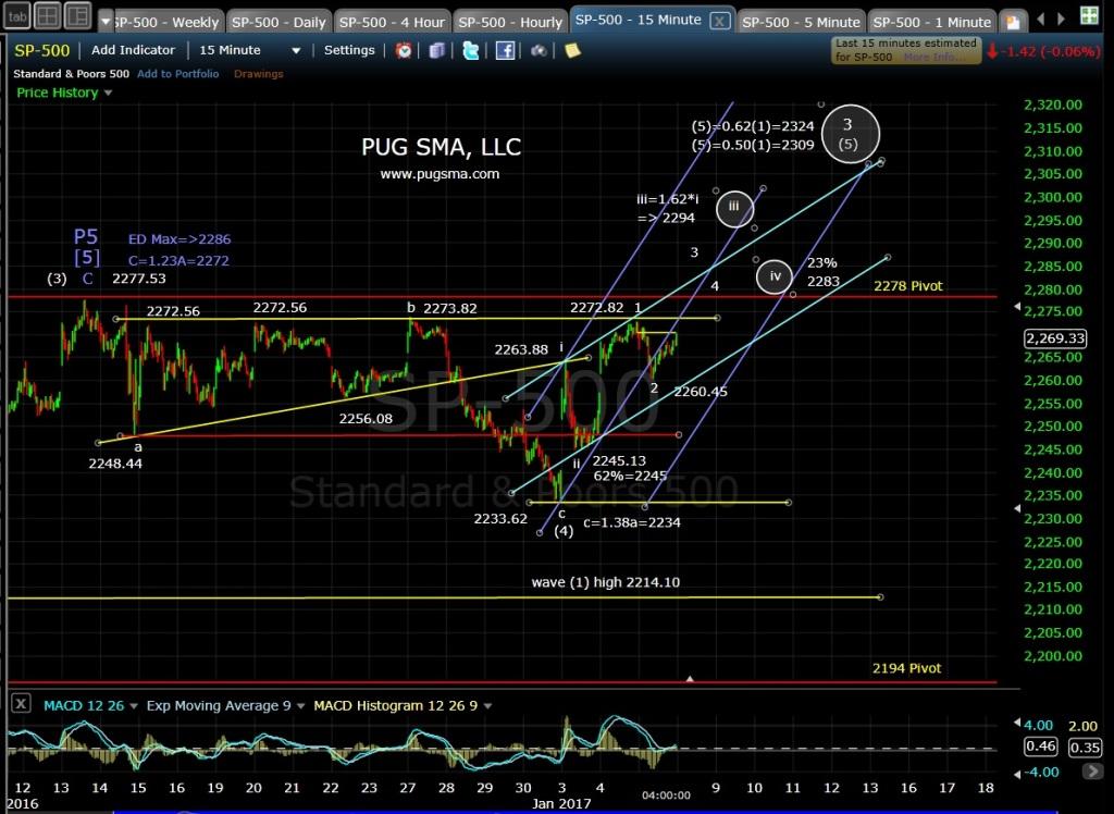 pug-spx-15-min-1-5-17