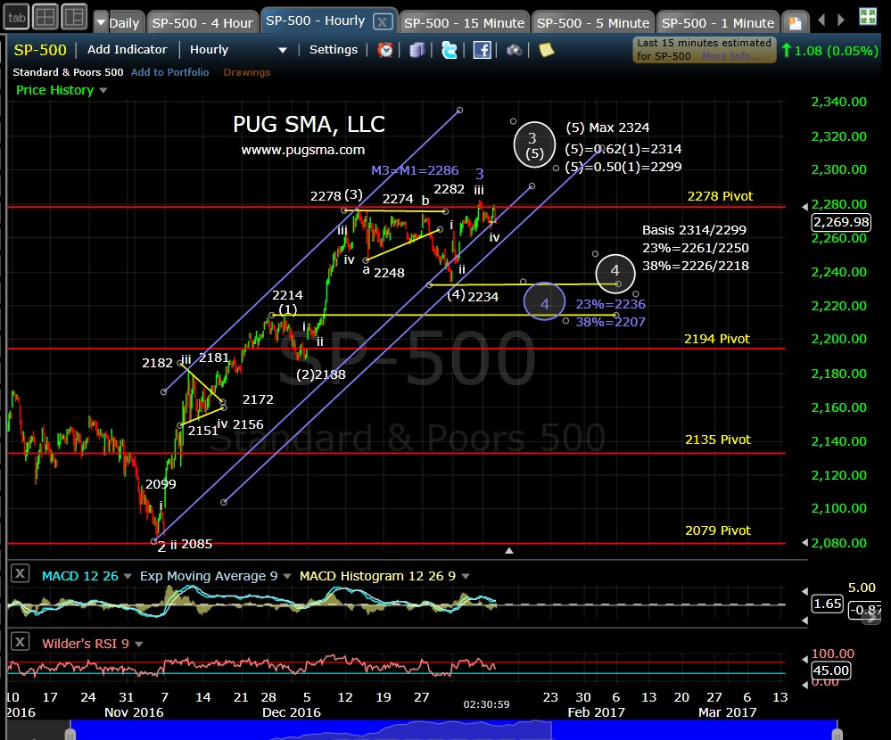 pug-spx-60-min-1-10-17