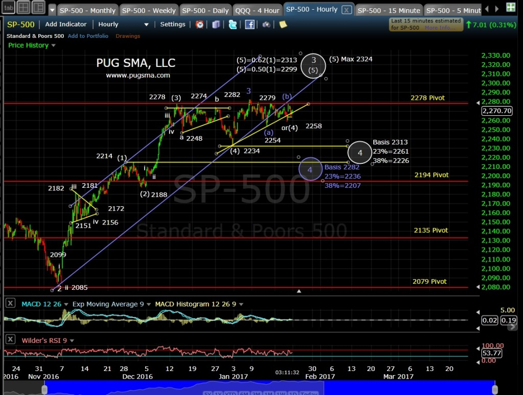 pug-spx-60-min-1-20-17