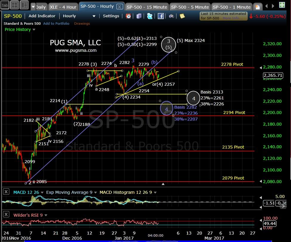 pug-spx-60-min-1-23-17