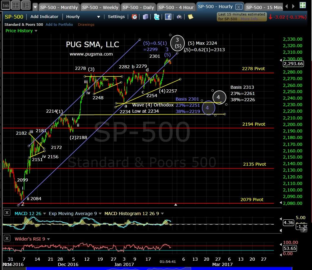 pug-spx-60-min-1-27-17