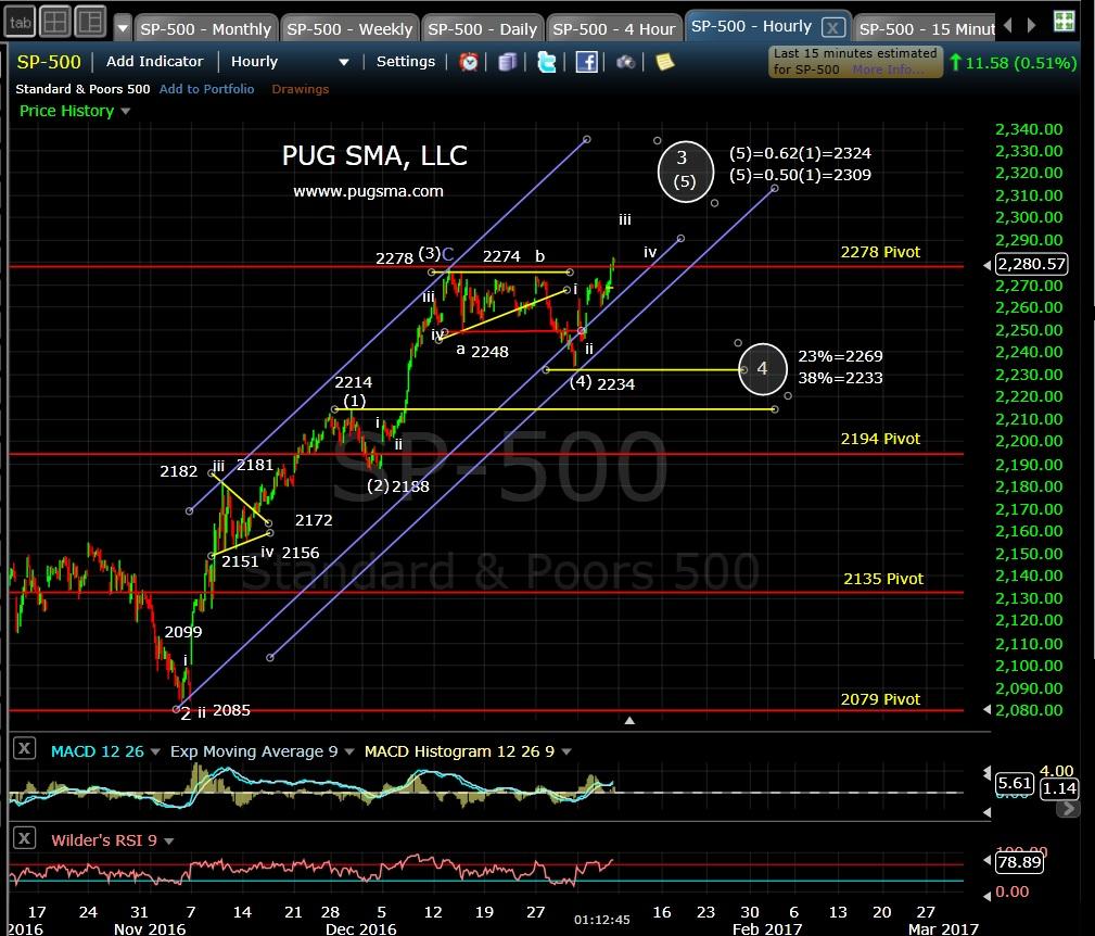 pug-spx-60-min-1-6-17