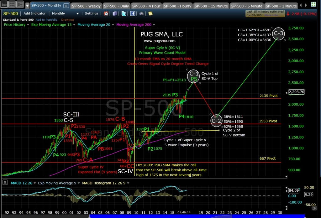 pug-spx-monthly-1-27-17
