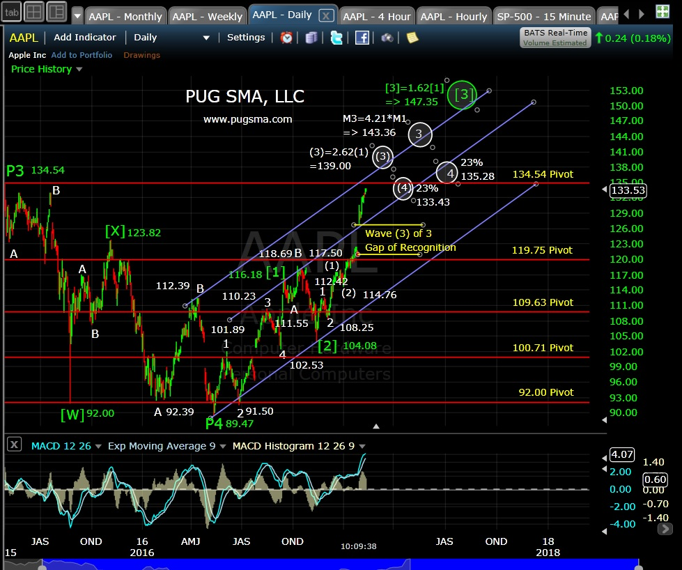 pug-aapl-daily-2-14-17