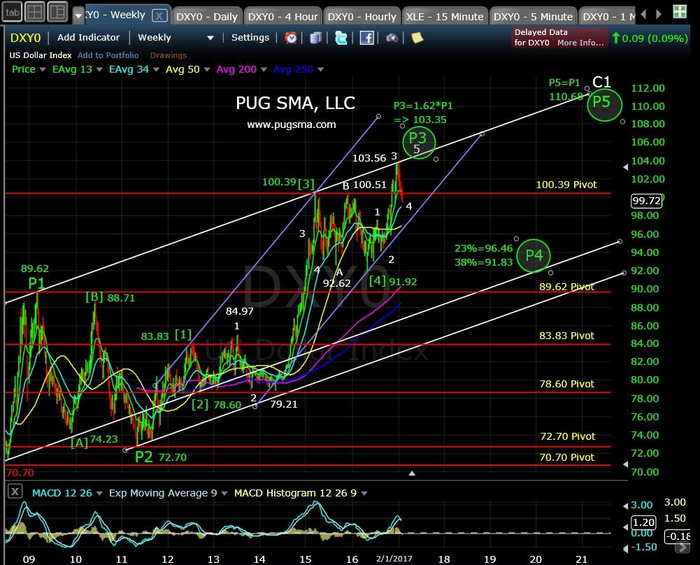 pug-dxy-weekly-2-2-17