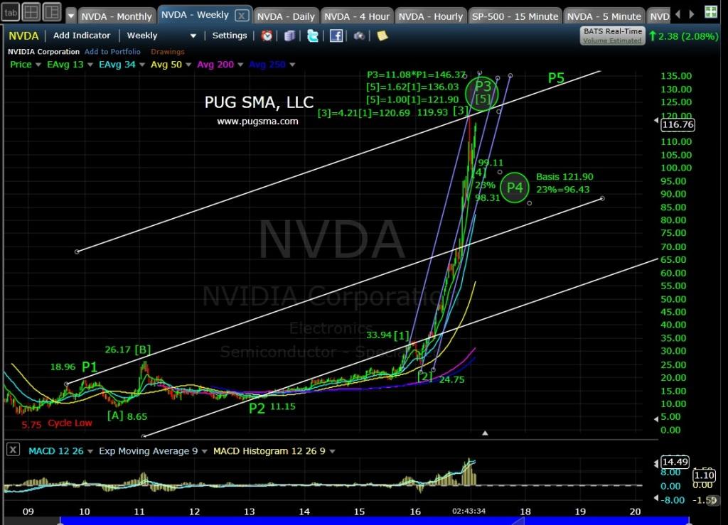 pug-nvda-weekly-2-6-17