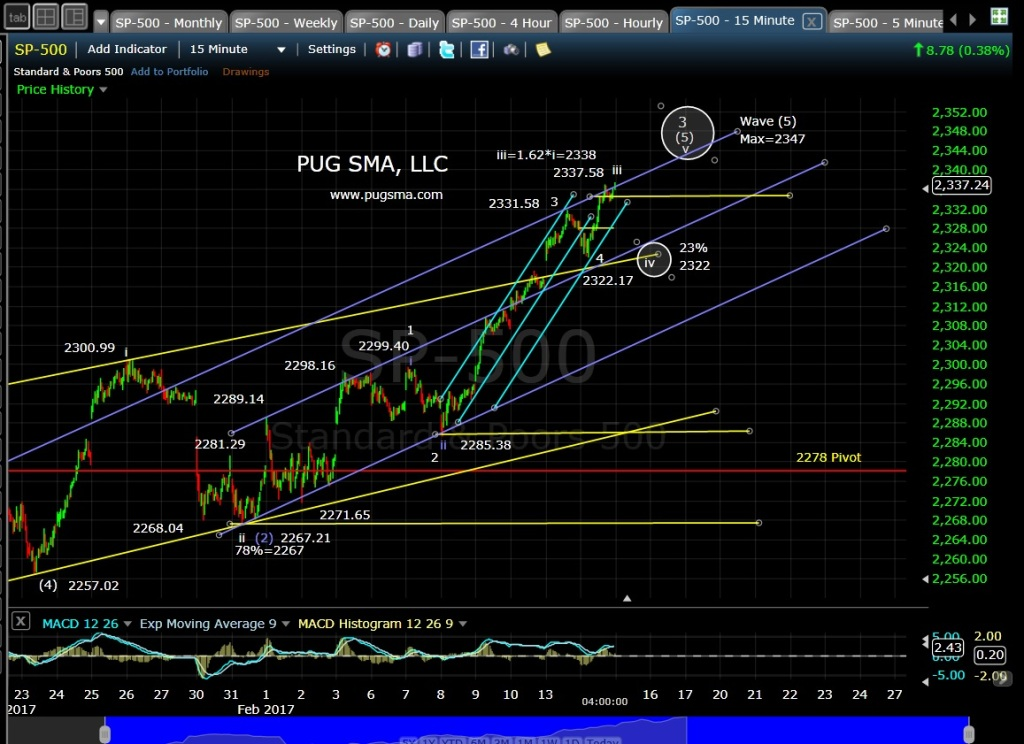 pug-spx-15-min-2-14-17