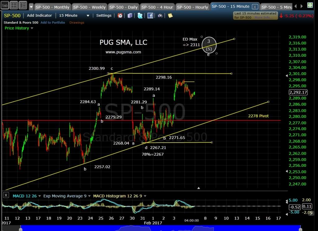 pug-spx-15-min-2-6-17