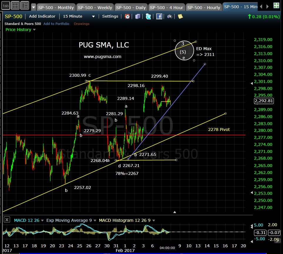 pug-spx-15-min-2-7-17