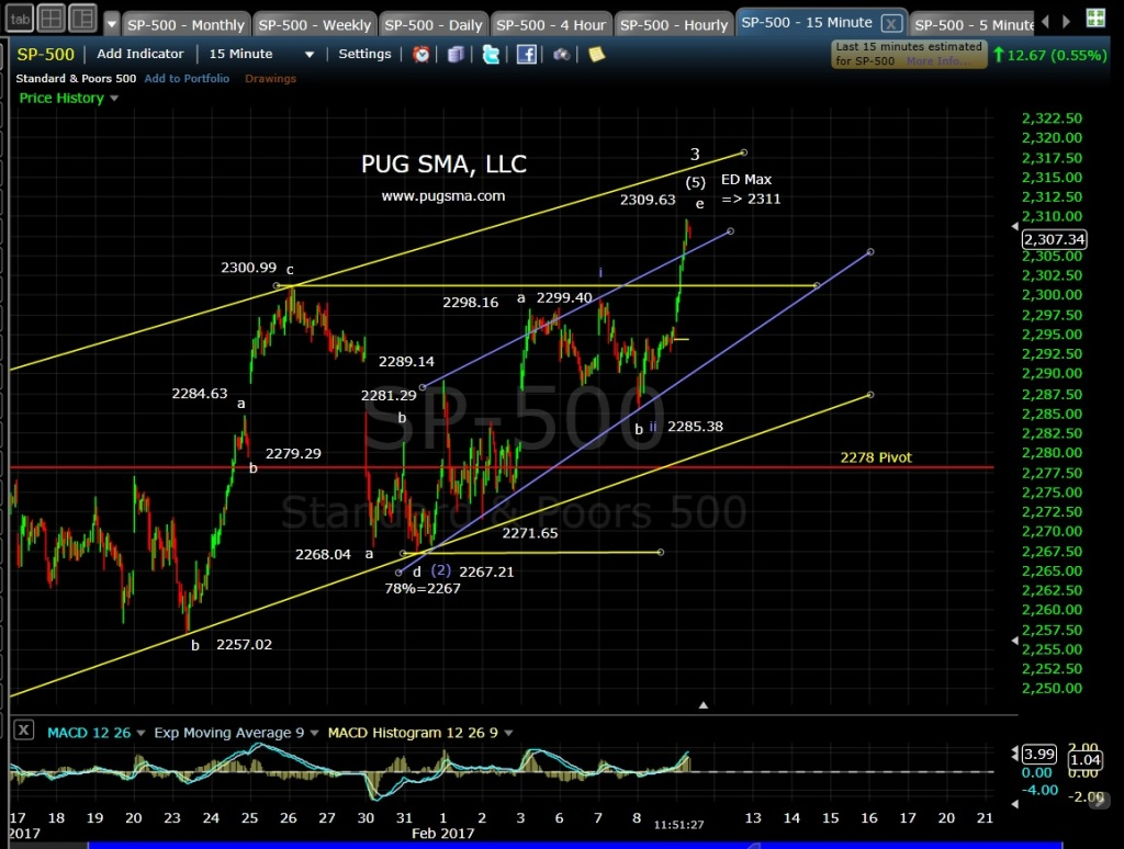 pug-spx-15-min-2-9-17