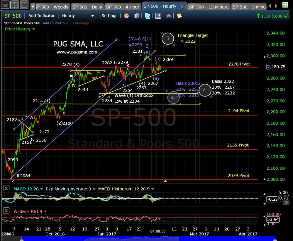 pug-spx-60-min-2-2-17