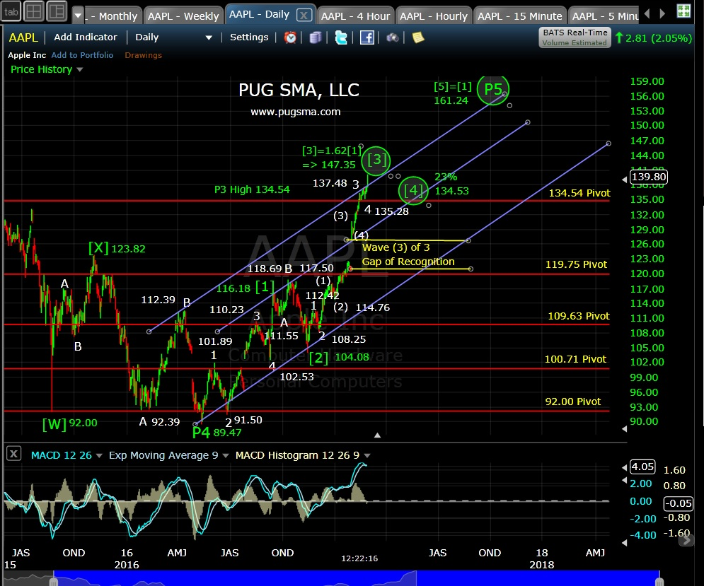 pug-aapl-daily-3-1-17