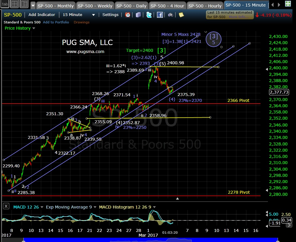 pug-spx-15-min-3-3-17