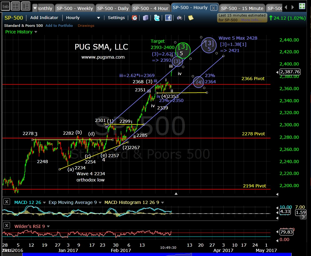pug-spx-60-min-3-1-17