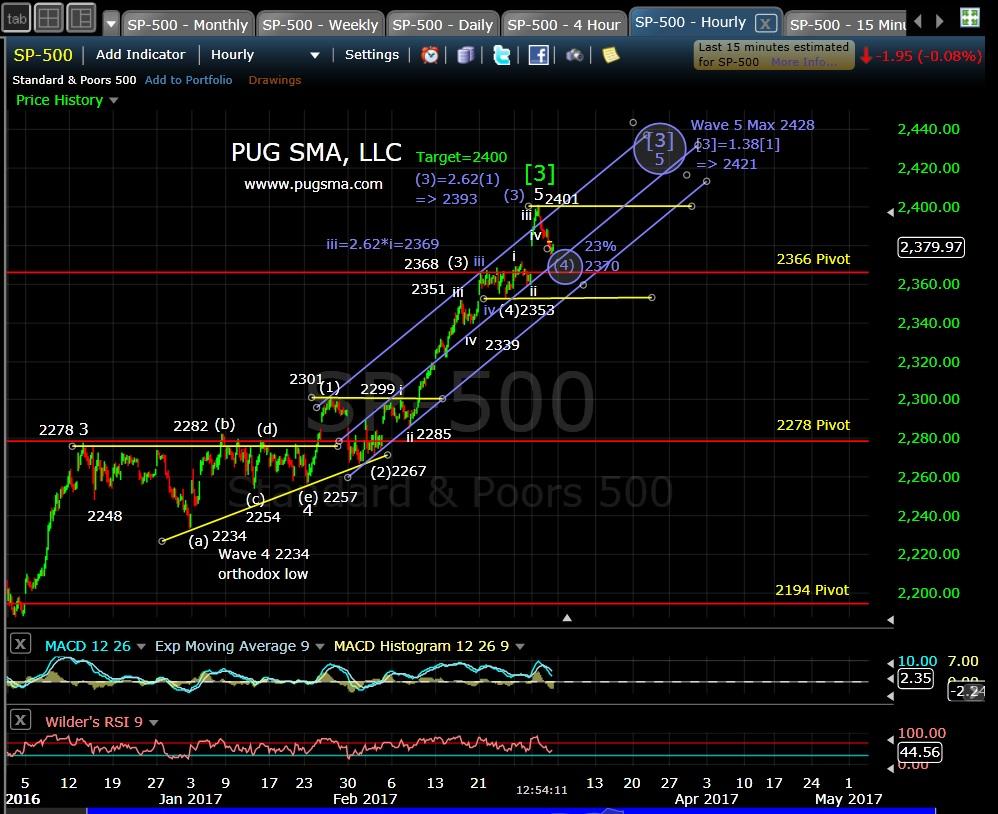 pug-spx-60-min-3-3-17